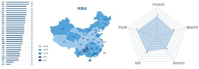《2017 中国云计算评测报告》发布,各大云平台用户体验得分出炉