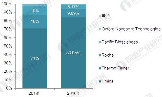 2017年全球基因测序产业链及产业发展格局分析