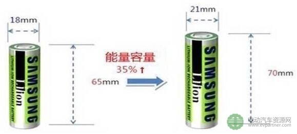 21700电池或将取代18650电池成为新的标准型号