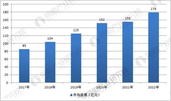 2018年中国机器视觉行业发展前景预测与投资建议