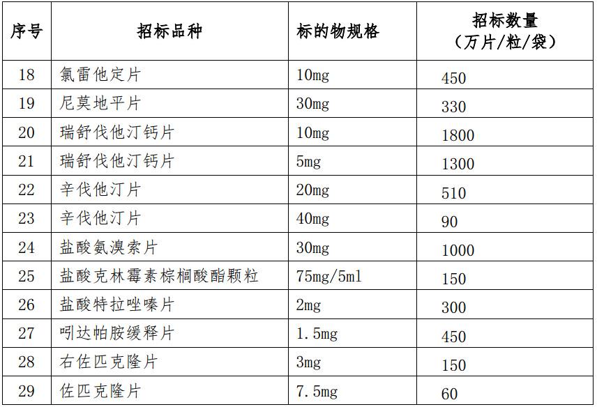 上海市2017年第三批集中带量招标采购清单