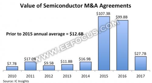2017年发生总金额277亿美元共24项并购交易,一图看清近8年半导体产业并购趋势