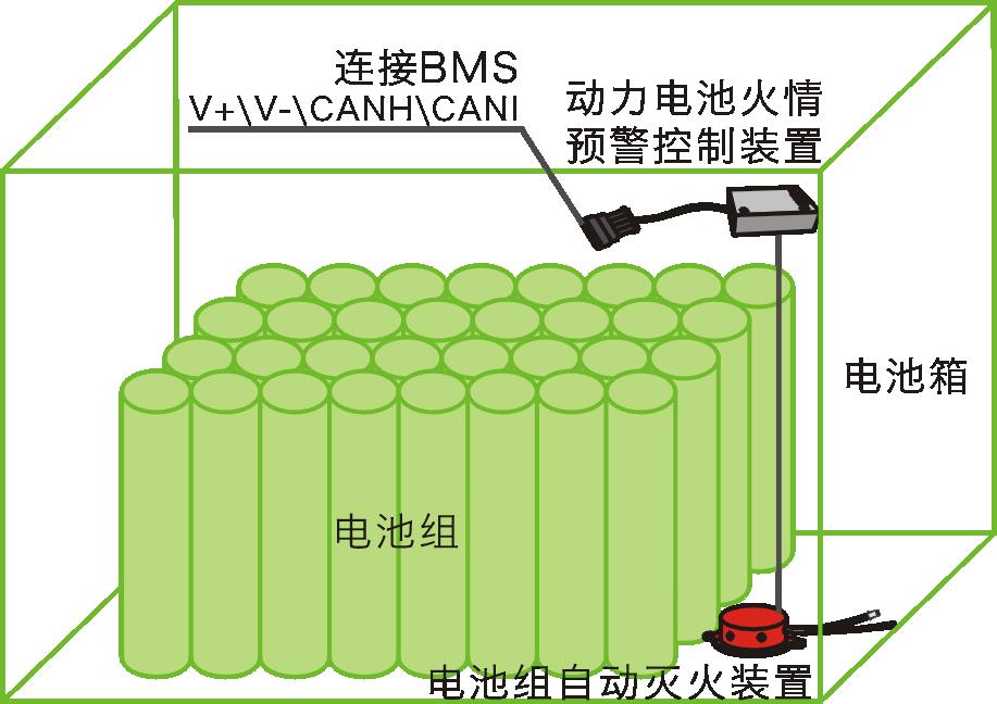 中船殷正保:动力电池组热失控预警与灭火技术探讨