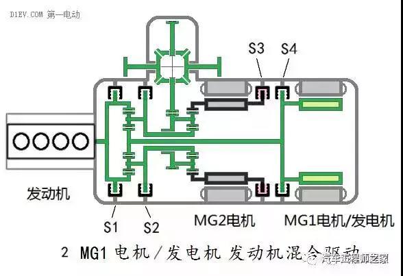 8种汽车混合动力总结:双电机全功能混合动力系统全解析