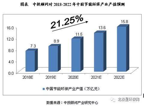 未来五年中国节能环保产业产值预测