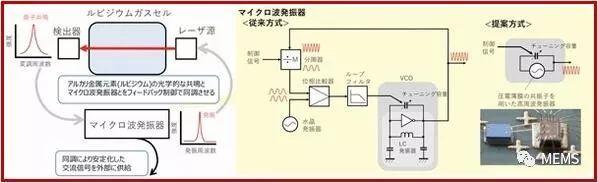 超小型MEMS原子钟诞生,适用于智能手机