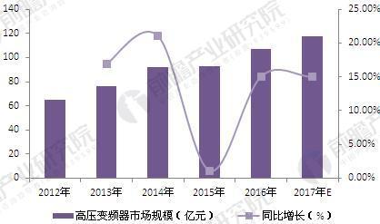 2018年变频器行业现状分析与发展前景 电力推进高压变频器市场增长