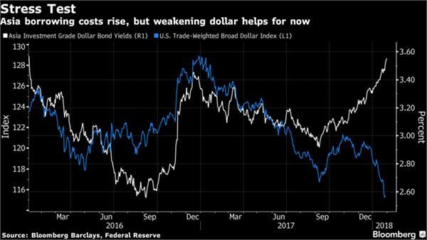 """汇丰:美元汇率一旦飙升将引起亚洲市场""""地震"""""""