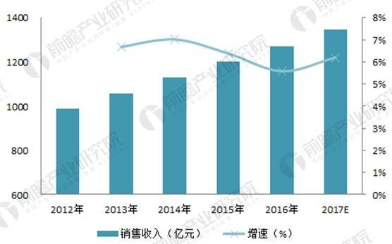 2018年中国开光电源行业现状与市场需求分析