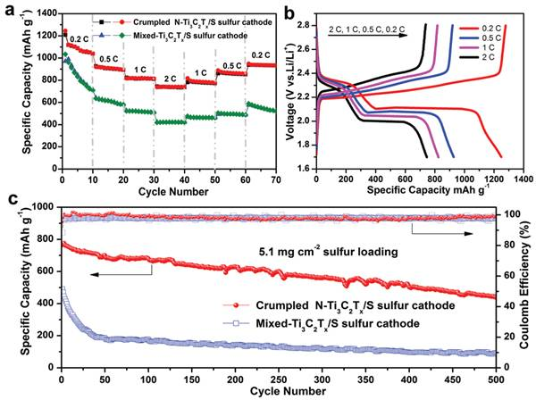 Adv. Energy Mater.:含氮的褶皱状MXene在锂硫电池上的应用研究