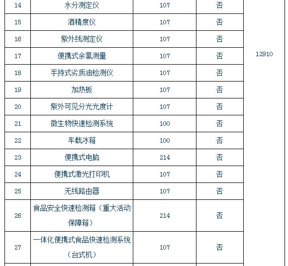 食安再加码 陕西省斥资1.29亿配县级食品快检车及仪器