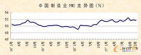 PMI稳中向好,制造业呈回暖之势