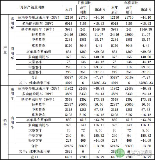 安徽江淮汽车集团2018年1月共售52435辆 其中新能源乘用车占比6.9%
