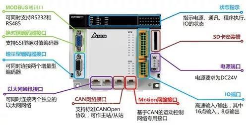 台达DVP15MC开启重磅升级