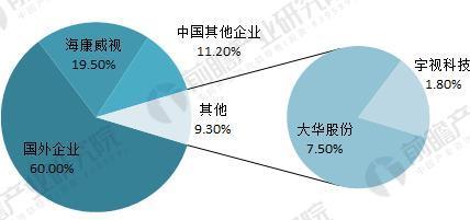 中国视频监控设备市场2023年有望突破1900亿元