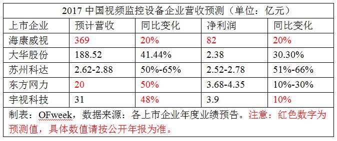 预测:中国视频监控企业2017业绩情况