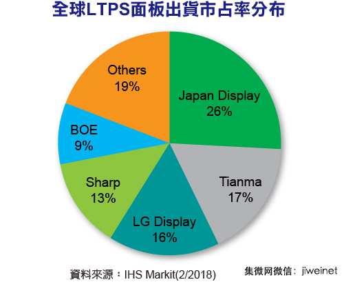 一张图看懂全球LTPS面板出货市占率情况