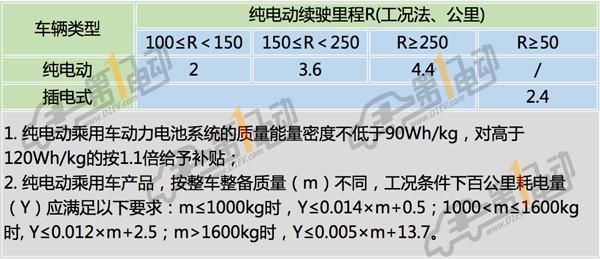 向高续航纯电动车型倾斜,新能源乘用车国补最高可拿6.6万元