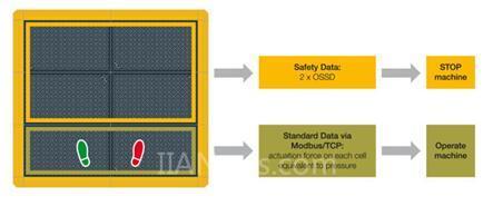 触觉传感器PSENmat——给你带来全方位的安全