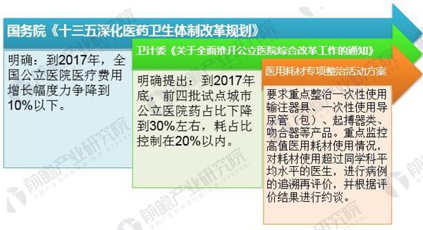 2018年中国高值医疗器械行业发展现状分析