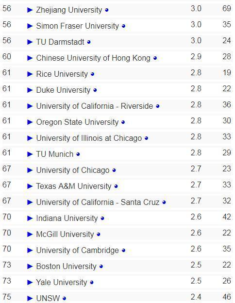 2018年全球AI學科高校排名:卡耐基梅隆居首 清華大學排名13