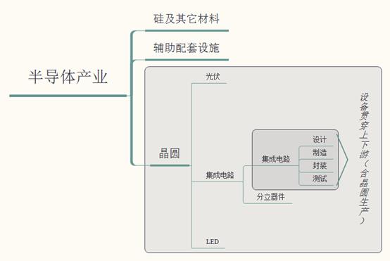 半导体产业发展利好国产半导体自动化设备企业