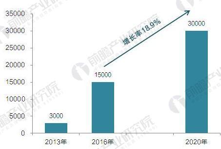 2018年全球电动汽车充电桩发展规模与前景预测【组图】