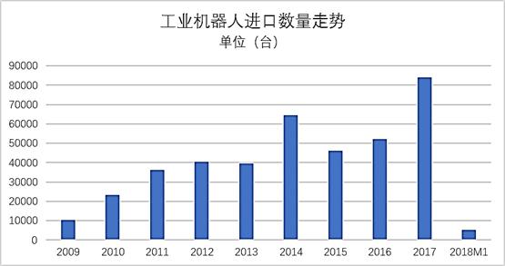 数据:2018M1工业机器人进出口简况