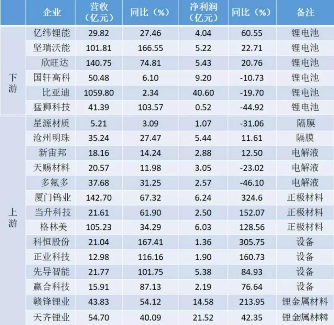2017年锂电全产业链业绩快报分析