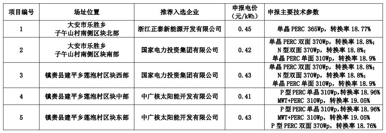 白城公布领跑者中标名单:正泰、国家电投x2、中广核x2