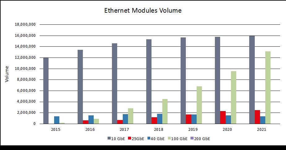光迅科技单波100G光模块支持数据中心100G升级