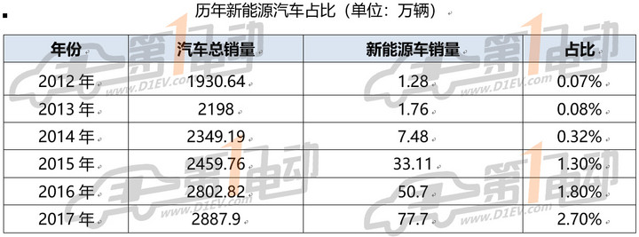 3.15调查收获8000份样本:40%电动车主最不满意虚标续航