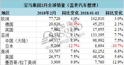 宝马集团二月全球销量再创新高 同比增长5.8%