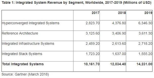 2018年全球集成系统收入将突破123亿美元 增长18.4%