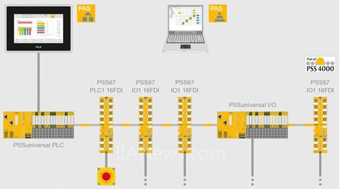 PSS67 PLC:首个防护等级为IP67的安全控制系统