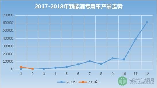 2018年前2月新能源专用车产销量排行出炉