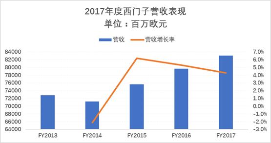 盘点:工业巨头西门子2017年在华重要布局