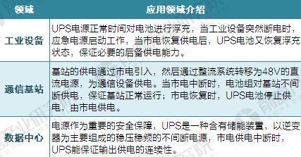 2017年中国不间断电源(UPS)行业市场现状与产品结构分析
