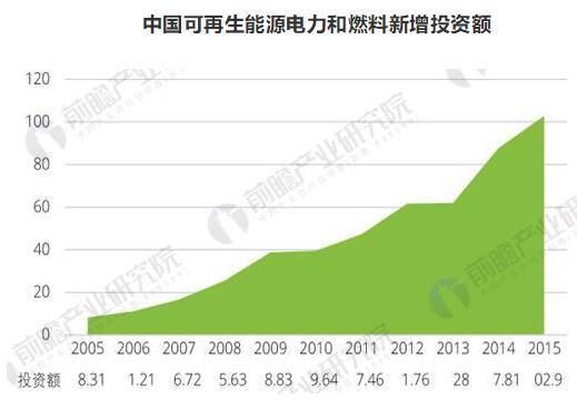 清洁能源市场发展趋势分析