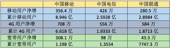 运营商2月运营数据分析:移动宽带用户增量是电信联通总和的两倍