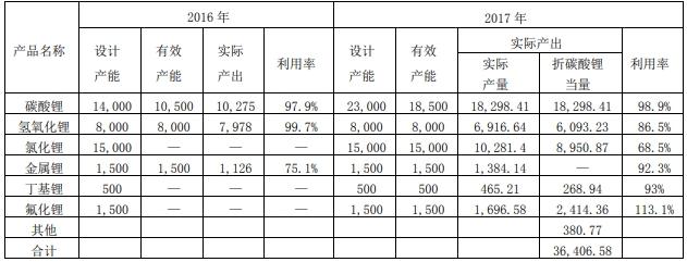 赣锋锂业2017年净利润增两倍 碳酸锂产能利用率98.9%