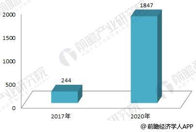 互联网+充电基础设施行业前景分析 步入黄金发展期