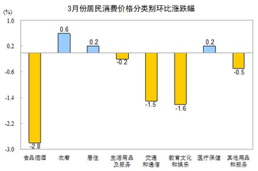 3月份通信工具/服务消费价格双双下降