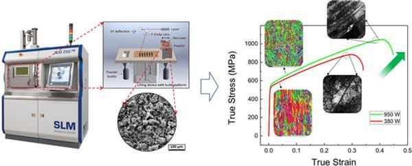 如何增强SLM金属3D打印部件的延展性和韧性