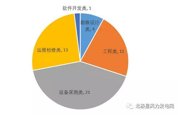 华能&三峡风电项目中标候选人及报价汇总