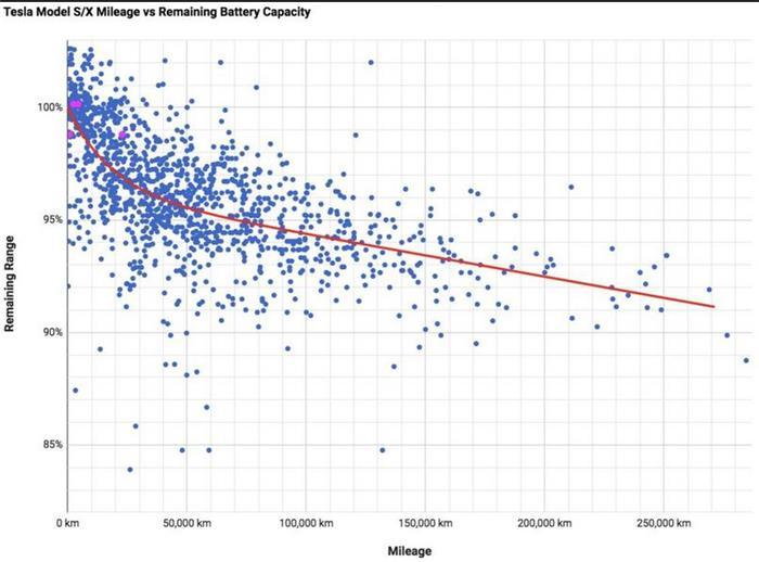 即使行驶里程数逾16万英里 特斯拉电池容量的衰减率仍不足10%