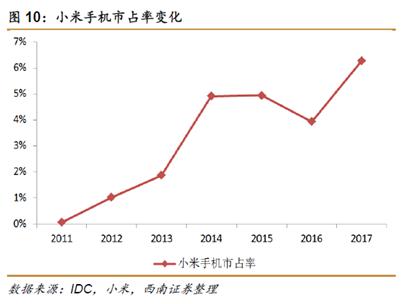 再传小米登陆港股上市内地发行CDR 商业版图直逼BAT