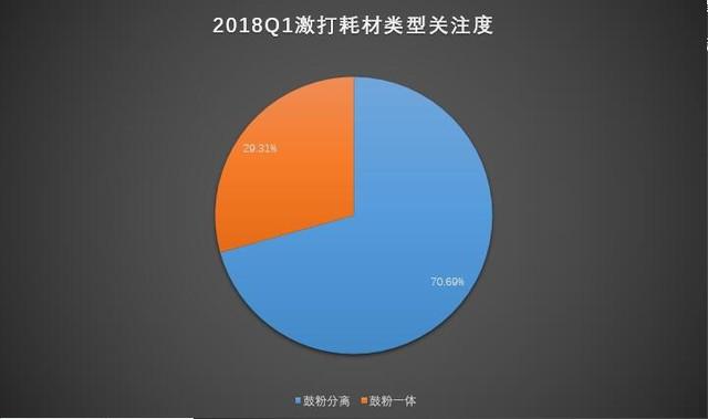 暗流汹涌 2018年Q1激光打印市场分析