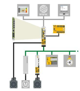 皮尔磁:开放的模块化驱动理念带来智慧的制造应用