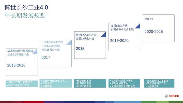 博世徐大全:工业4.0并不适合所有企业 中国汽车互联化领先世界